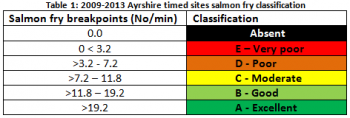 Salmon fry classifications