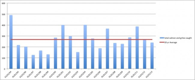 The total reported catch from the Irvine Catchment since 1994 (when C&R reporting commenced)