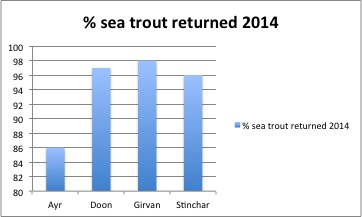 Sea trout are mostly released these days and this has to be good for the future stocks.