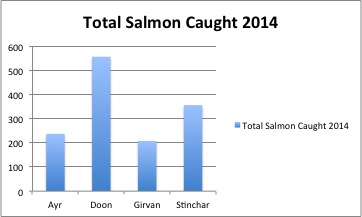 Total salmon caught in 2014 across the 4 Board rivers