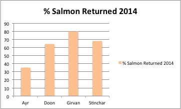 Percentage of salmon released from Ayrshire Rivers
