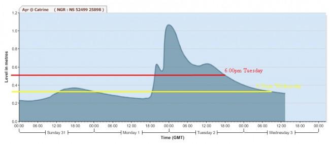 The coloured lines on SEPA's hydrograph illustrate the river levels at the times we attended. At some point overnight, water levels dropped back allowing the fish to continue through the ladder and upstream.